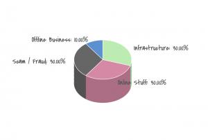 диаграмма распределения видов ICO