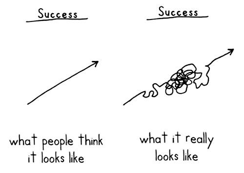 Картинка о том, как люди представляют успех и как успех выглядит на самом деле