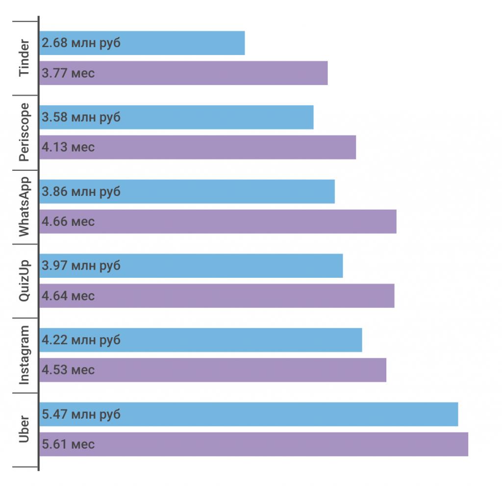 Оценка разработки мобильного приложения по бюджету и срокам