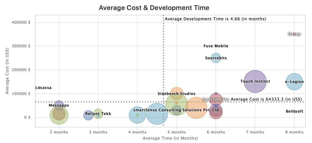 Оценка разработки мобильного приложения