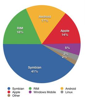 Круговая диаграмма распределения операционных систем проданных смартфонов за 2 кв. 2010 года