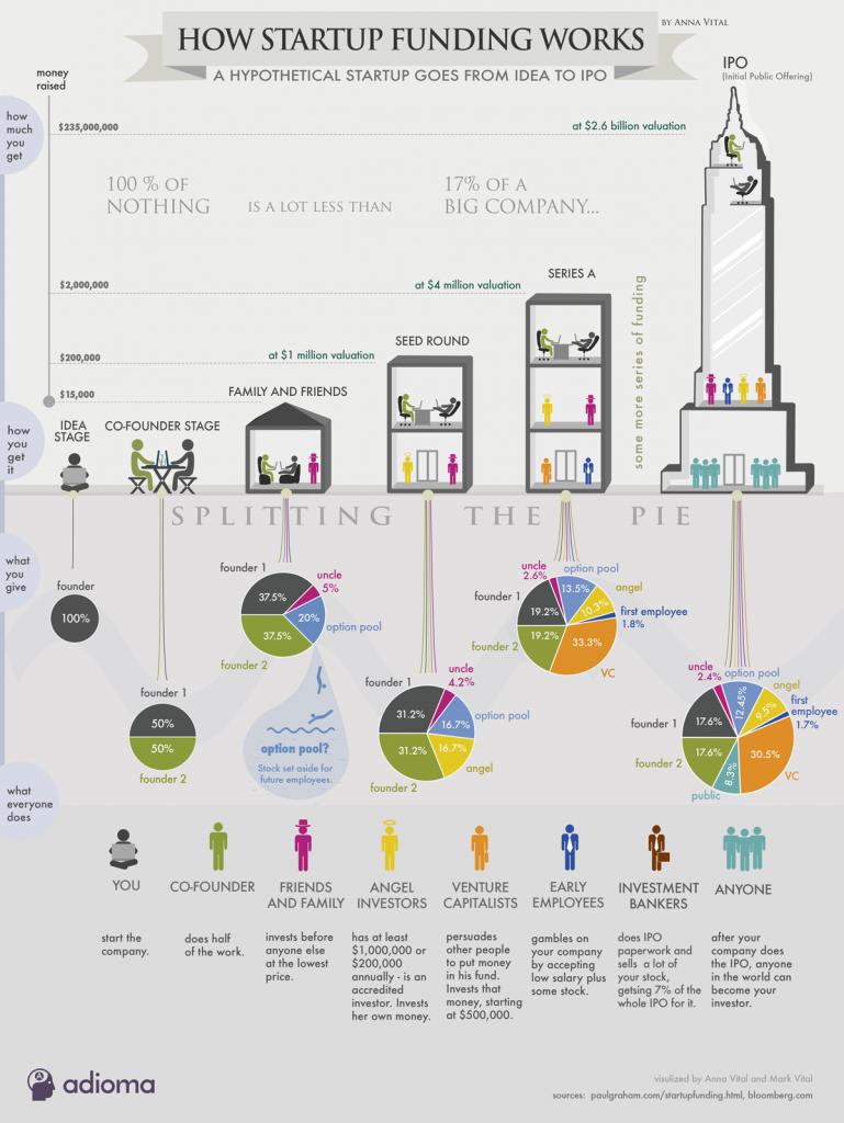 Замечательная инфографика от Анны Виталь, в которой подробно описываются различные этапы финансирования стартапа и инвестирования от идеи до IPO