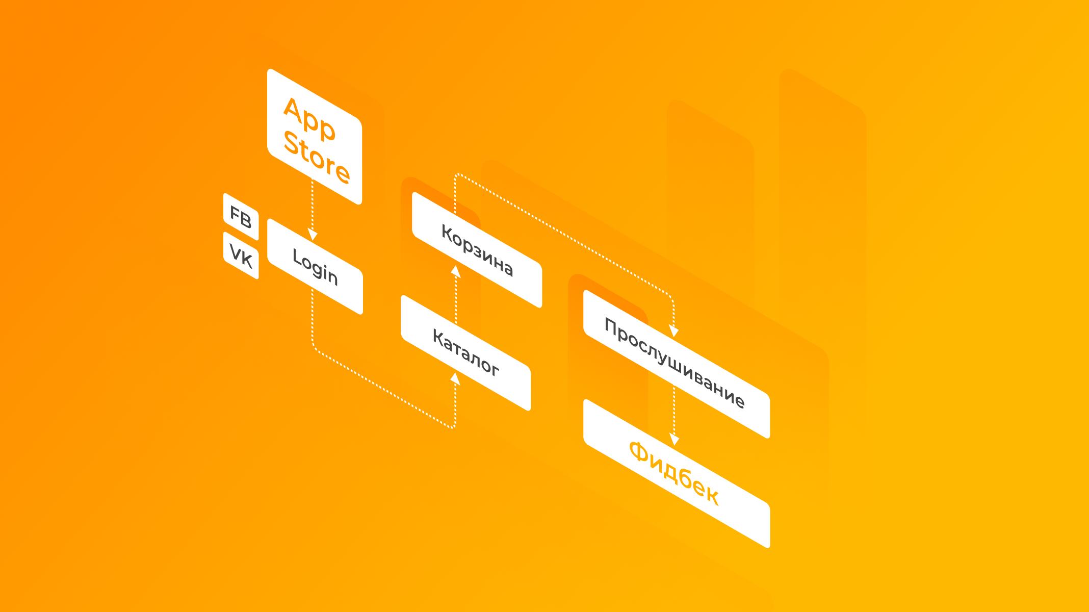 Изображение (схема) примера карты пути пользователя (CJM) плеера с возможностью онлайн покупки музыки: AppStore – Login VK/Facebook – Каталог – Корзина – Прослушивание – Фидбэк