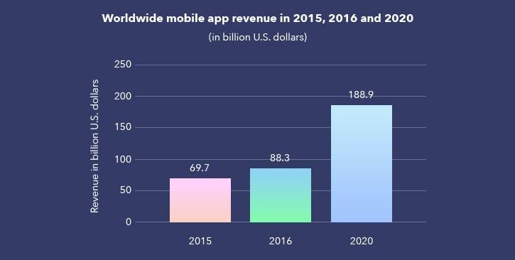 как растет объем доходов от мобильных приложений по годам