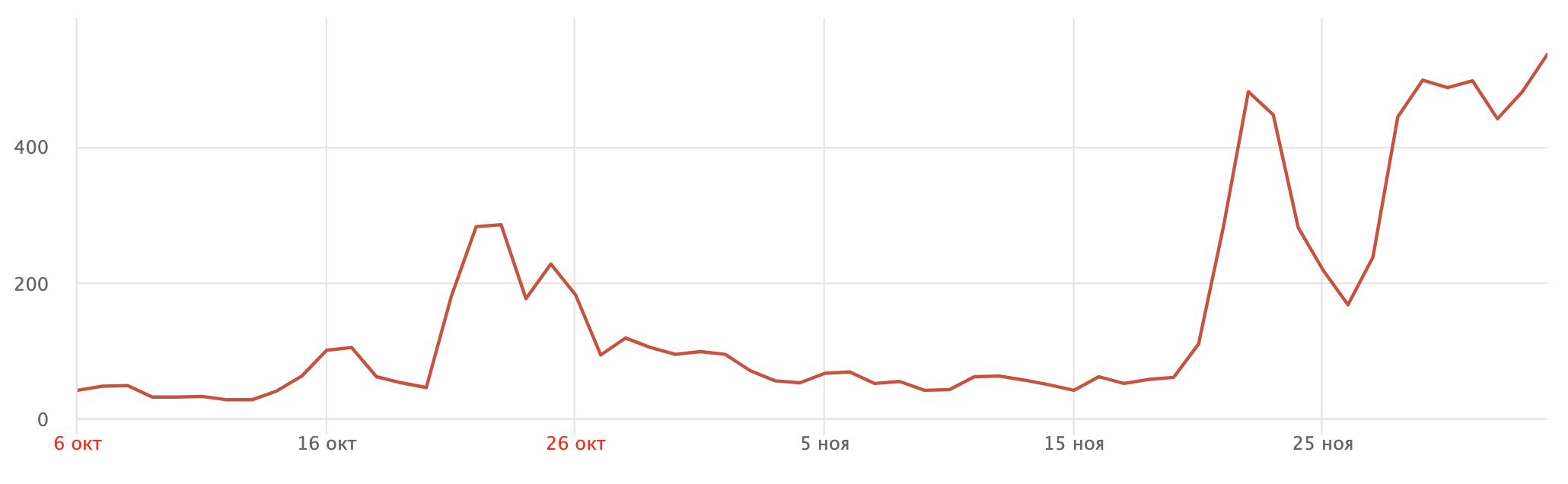 График прироста новых пользователей по дням
